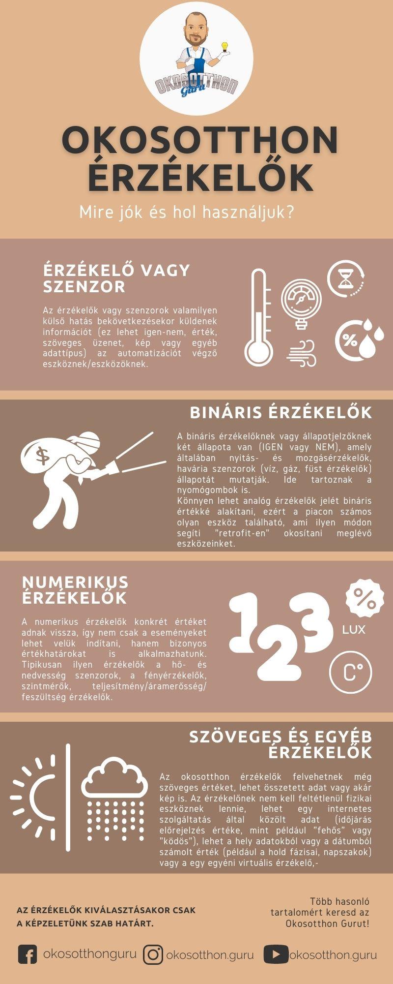 Okosotthon érzékelők - infografika